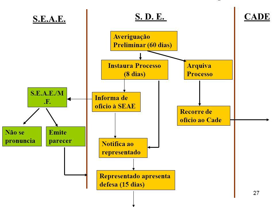 S. D. E. CADE S.E.A.E. Averiguação Preliminar (60 dias)