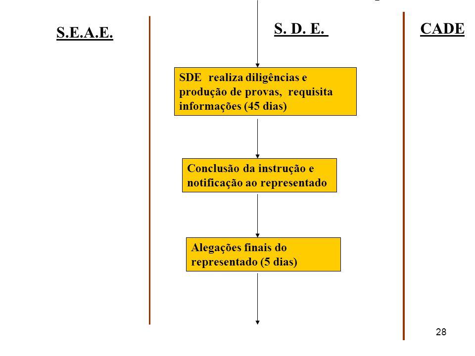 S. D. E. CADE. S.E.A.E. SDE realiza diligências e produção de provas, requisita informações (45 dias)