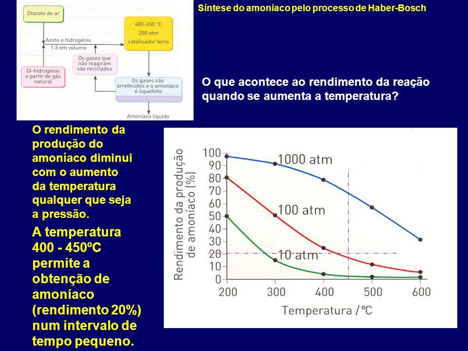 Síntese do amoníaco pelo processo de Haber-Bosch