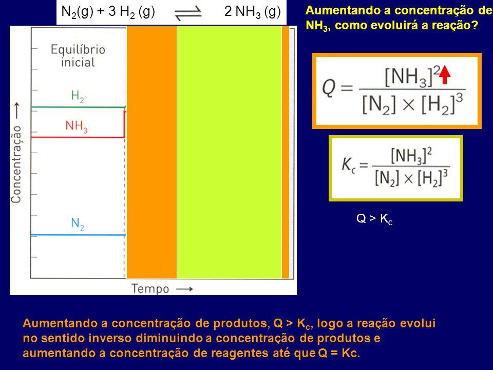 N2(g) + 3 H2 (g) 2 NH3 (g) Aumentando a concentração de NH3, como evoluirá a reação Q > Kc.