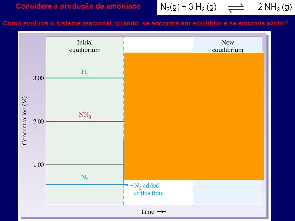 N2(g) + 3 H2 (g) 2 NH3 (g) Considere a produção de amoníaco