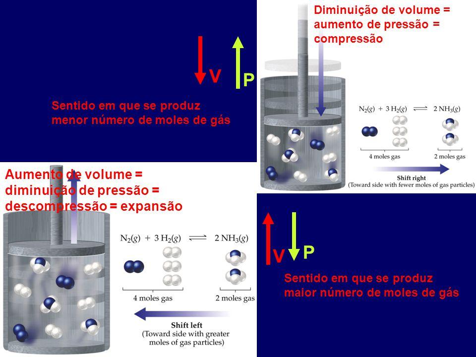 Diminuição de volume = aumento de pressão = compressão