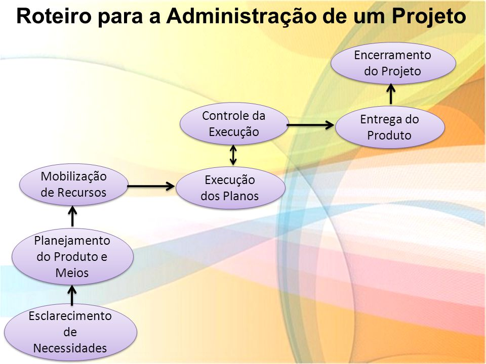 Roteiro para a Administração de um Projeto
