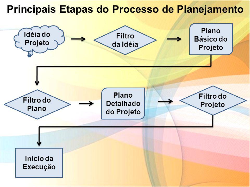 Principais Etapas do Processo de Planejamento