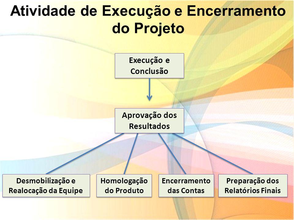 Atividade de Execução e Encerramento do Projeto