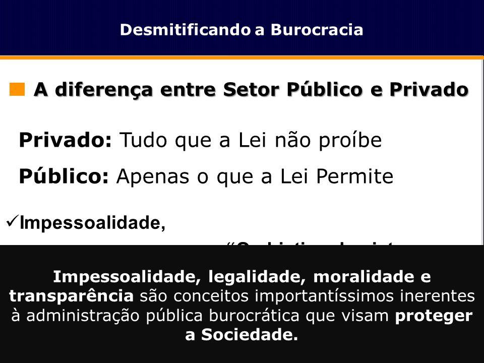 Privado: Tudo que a Lei não proíbe Público: Apenas o que a Lei Permite