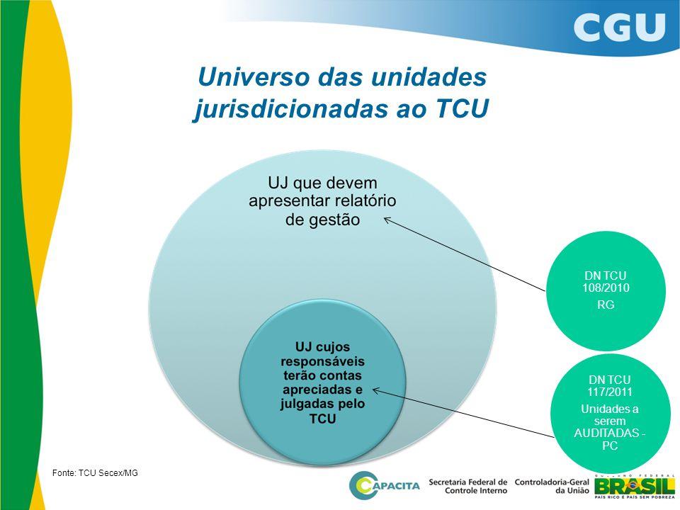 Universo das unidades jurisdicionadas ao TCU
