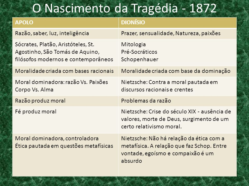 O Nascimento da Tragédia - 1872