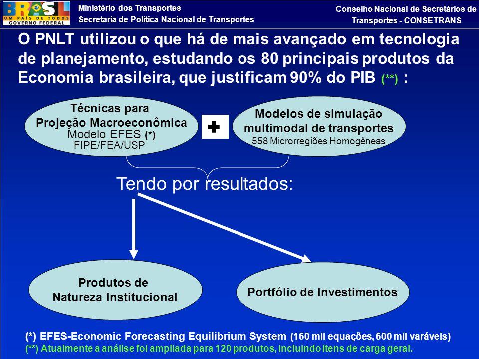 O PNLT utilizou o que há de mais avançado em tecnologia de planejamento, estudando os 80 principais produtos da Economia brasileira, que justificam 90% do PIB (**) :