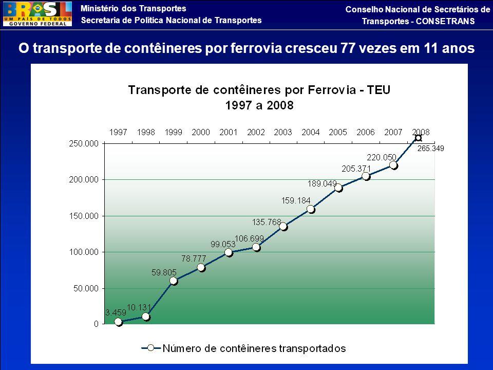 ¤ O transporte de contêineres por ferrovia cresceu 77 vezes em 11 anos