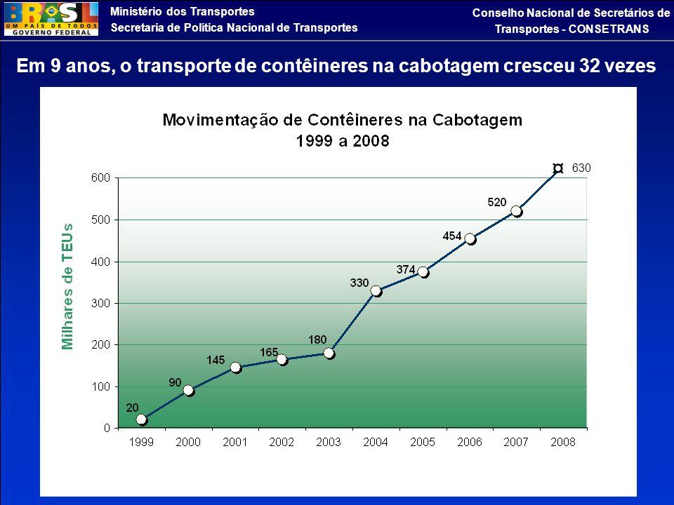 ¤ Em 9 anos, o transporte de contêineres na cabotagem cresceu 32 vezes