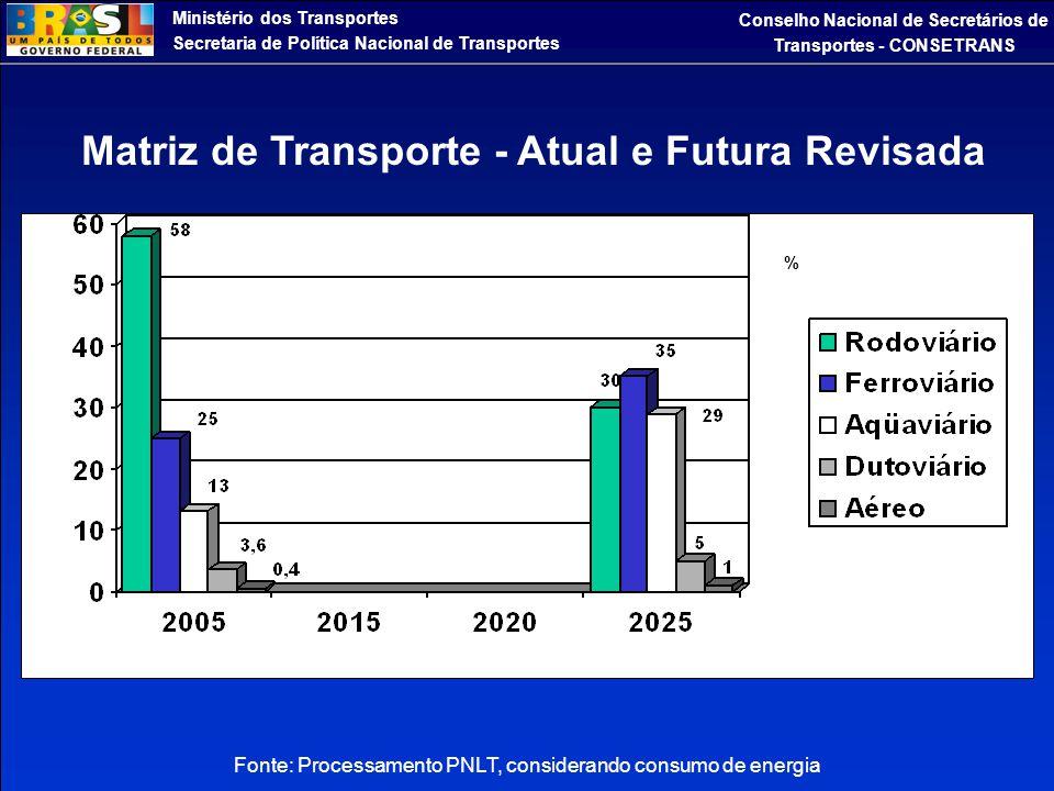 Fonte: Processamento PNLT, considerando consumo de energia