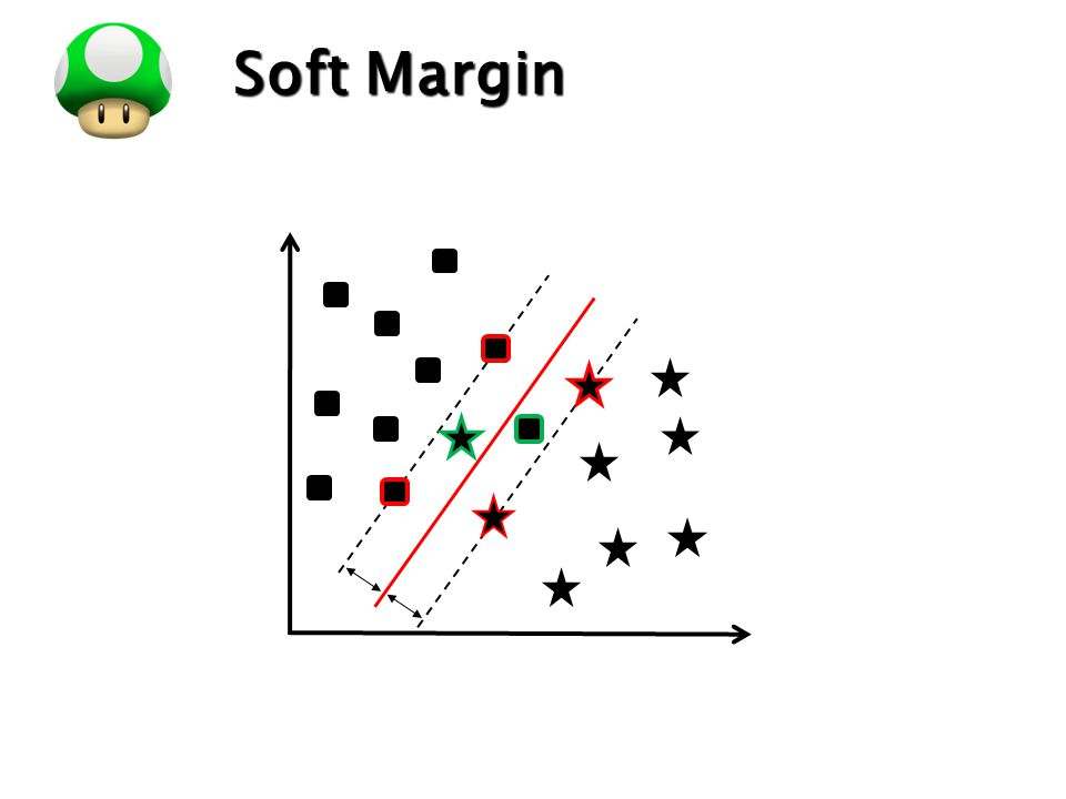 Soft Margin