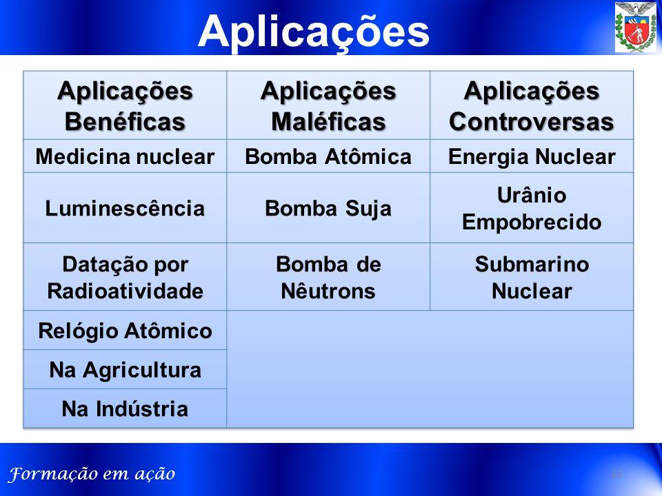 Aplicações Controversas Datação por Radioatividade
