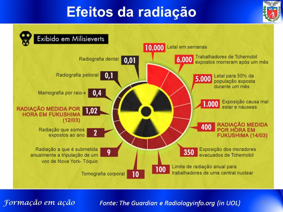 Efeitos da radiação Fonte: The Guardian e Radiologyinfo.org (in UOL)