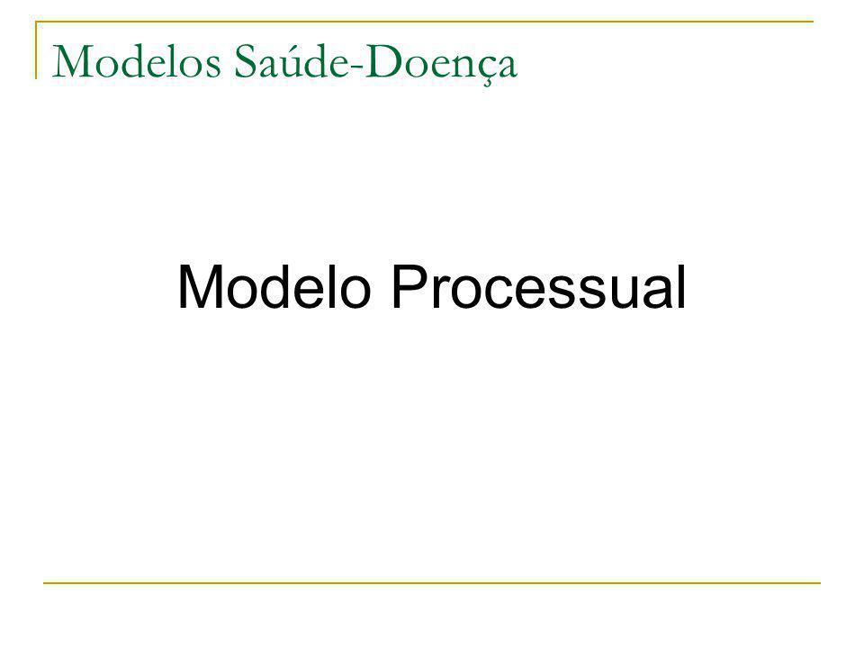 Modelos Saúde-Doença Modelo Processual
