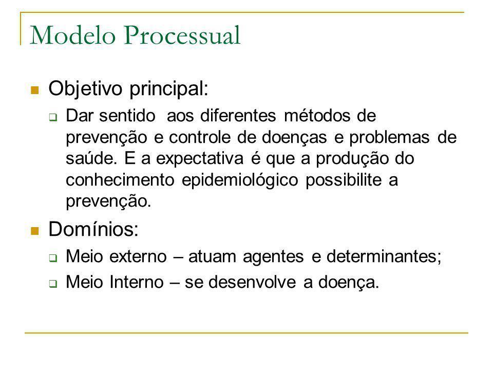 Modelo Processual Objetivo principal: Domínios:
