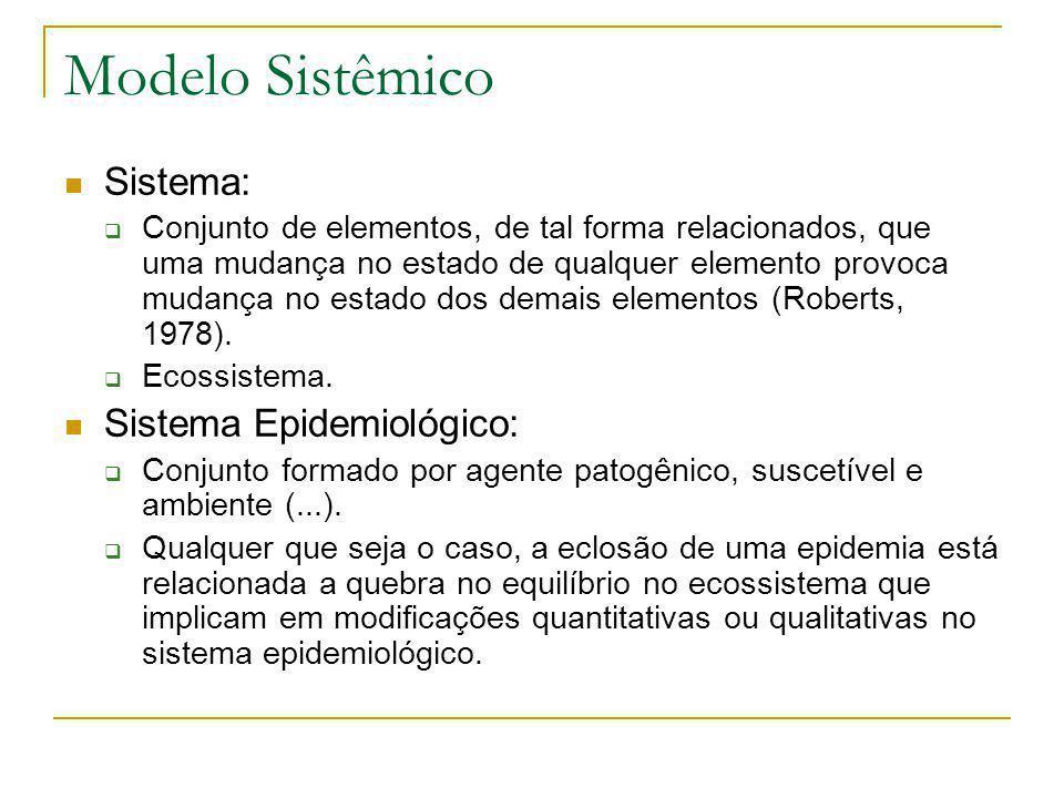 Modelo Sistêmico Sistema: Sistema Epidemiológico: