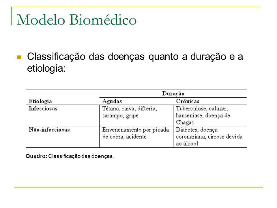 Modelo Biomédico Classificação das doenças quanto a duração e a etiologia: Quadro: Classificação das doenças.