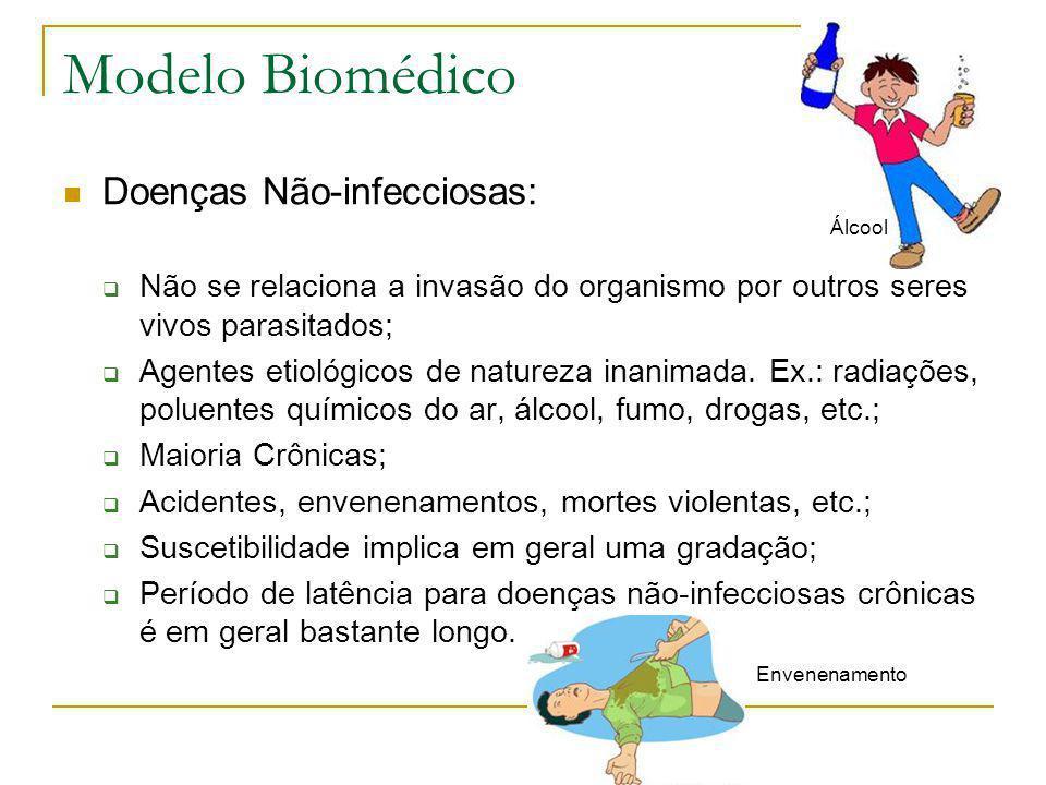 Modelo Biomédico Doenças Não-infecciosas: