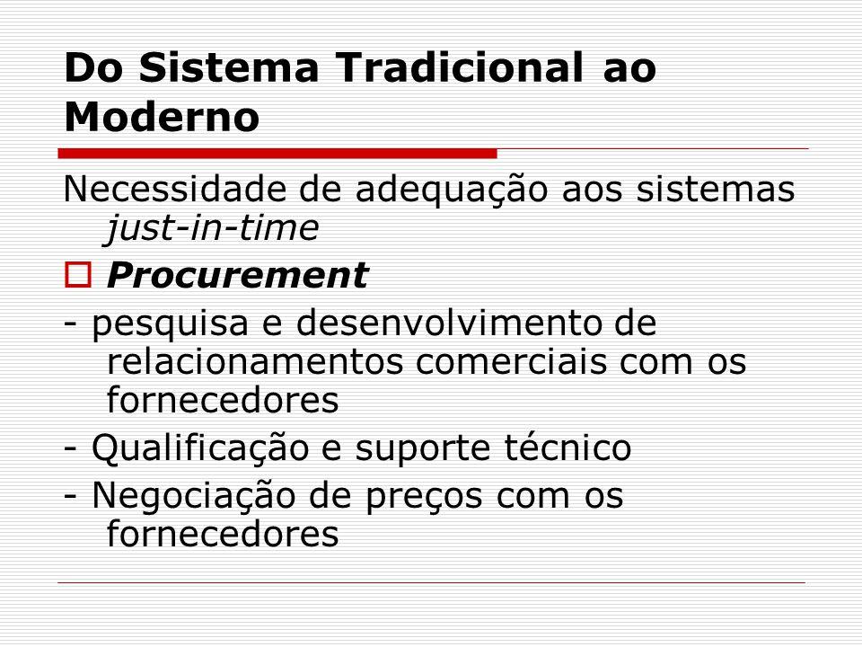 Do Sistema Tradicional ao Moderno