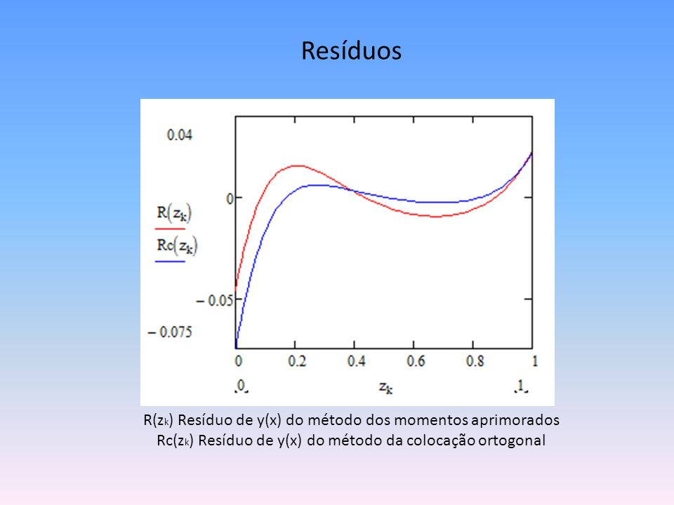 Resíduos R(zk) Resíduo de y(x) do método dos momentos aprimorados Rc(zk) Resíduo de y(x) do método da colocação ortogonal.