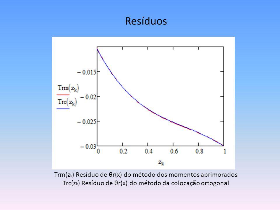 Resíduos Trm(zk) Resíduo de θr(x) do método dos momentos aprimorados Trc(zk) Resíduo de θr(x) do método da colocação ortogonal.