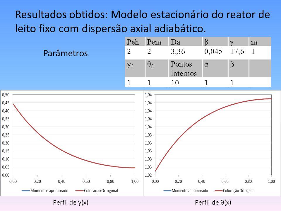 Perfil de y(x) Perfil de θ(x)
