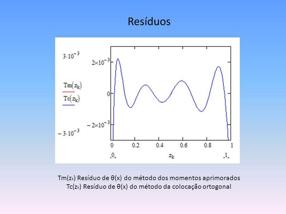 Resíduos Tm(zk) Resíduo de θ(x) do método dos momentos aprimorados Tc(zk) Resíduo de θ(x) do método da colocação ortogonal.