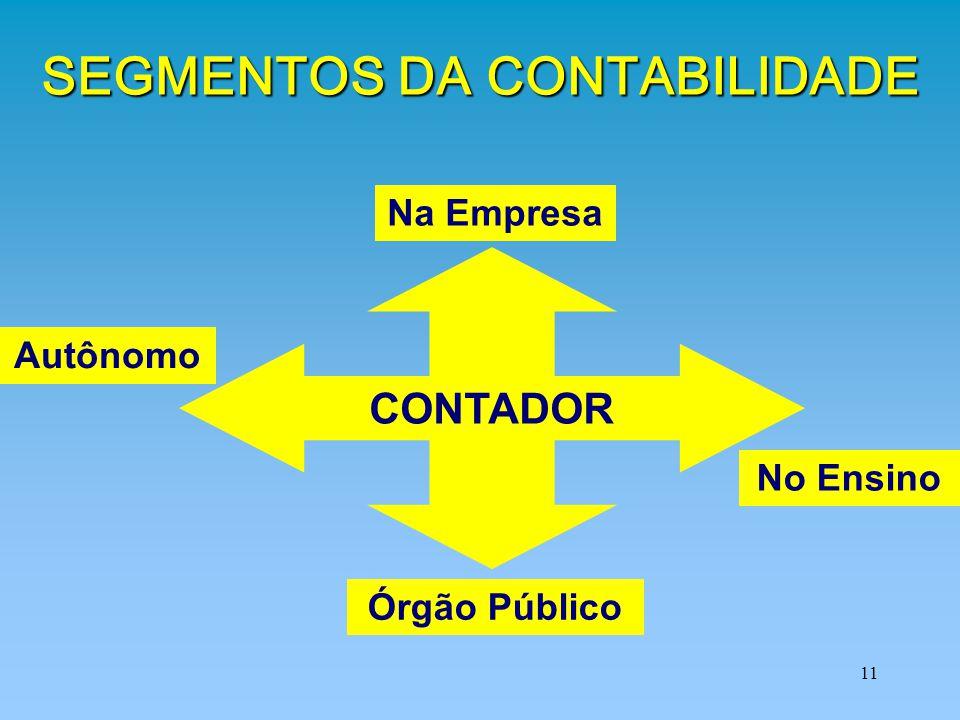 SEGMENTOS DA CONTABILIDADE