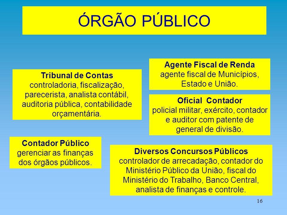 ÓRGÃO PÚBLICO Agente Fiscal de Renda agente fiscal de Municípios, Estado e União.