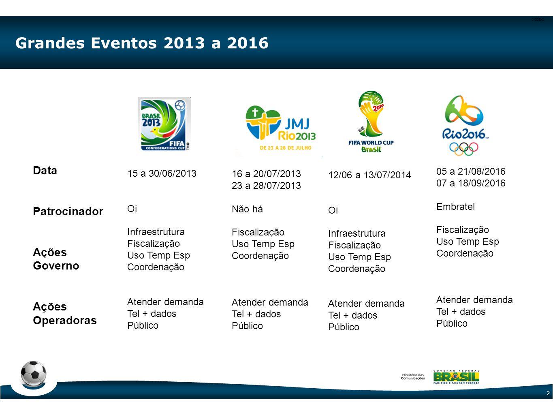 Grandes Eventos 2013 a 2016 Datas limite para ações estarem prontas Pr