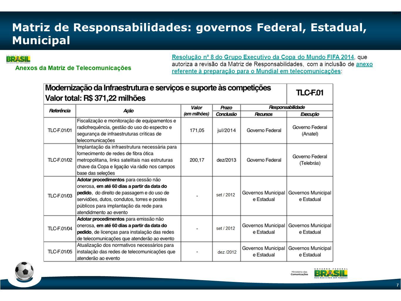 Matriz de Responsabilidades: governos Federal, Estadual, Municipal