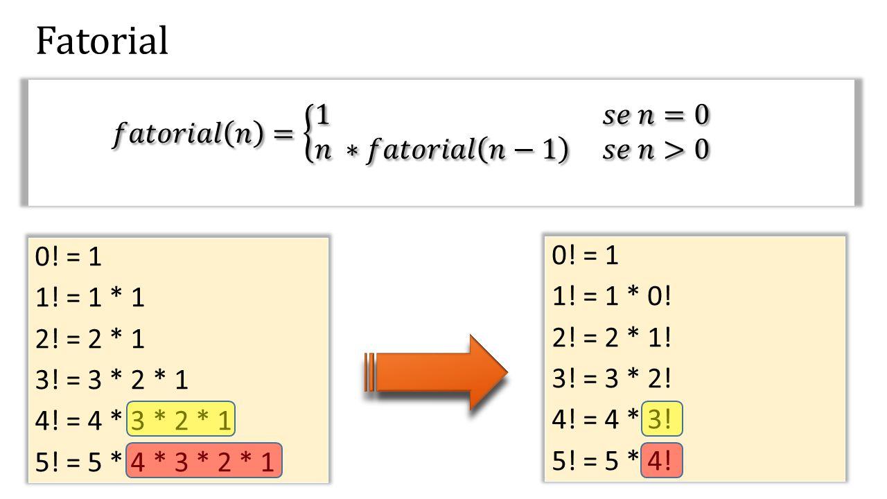 Fatorial 𝑓𝑎𝑡𝑜𝑟𝑖𝑎𝑙 𝑛 = 1 𝑠𝑒 𝑛=0 𝑛 ∗𝑓𝑎𝑡𝑜𝑟𝑖𝑎𝑙 𝑛−1 𝑠𝑒 𝑛>0