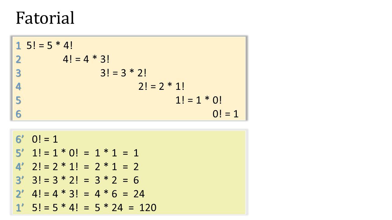 Fatorial 1 5! = 5 * 4! 2 4! = 4 * 3! 3 3! = 3 * 2! 4 2! = 2 * 1! 5 1! = 1 * 0! 6 0! = 1 6' 0! = 1.