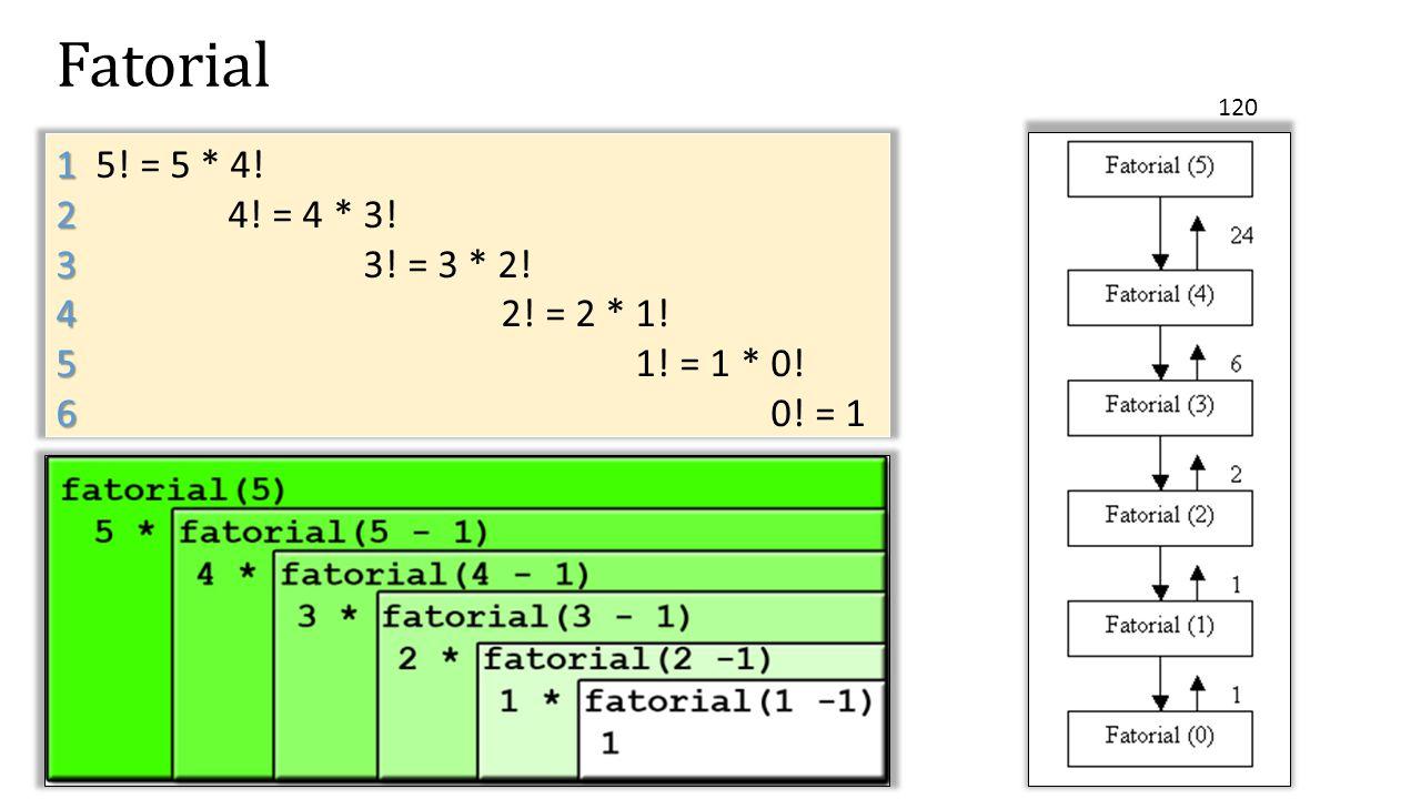 Fatorial 120 1 5! = 5 * 4! 2 4! = 4 * 3! 3 3! = 3 * 2! 4 2! = 2 * 1! 5 1! = 1 * 0! 6 0! = 1