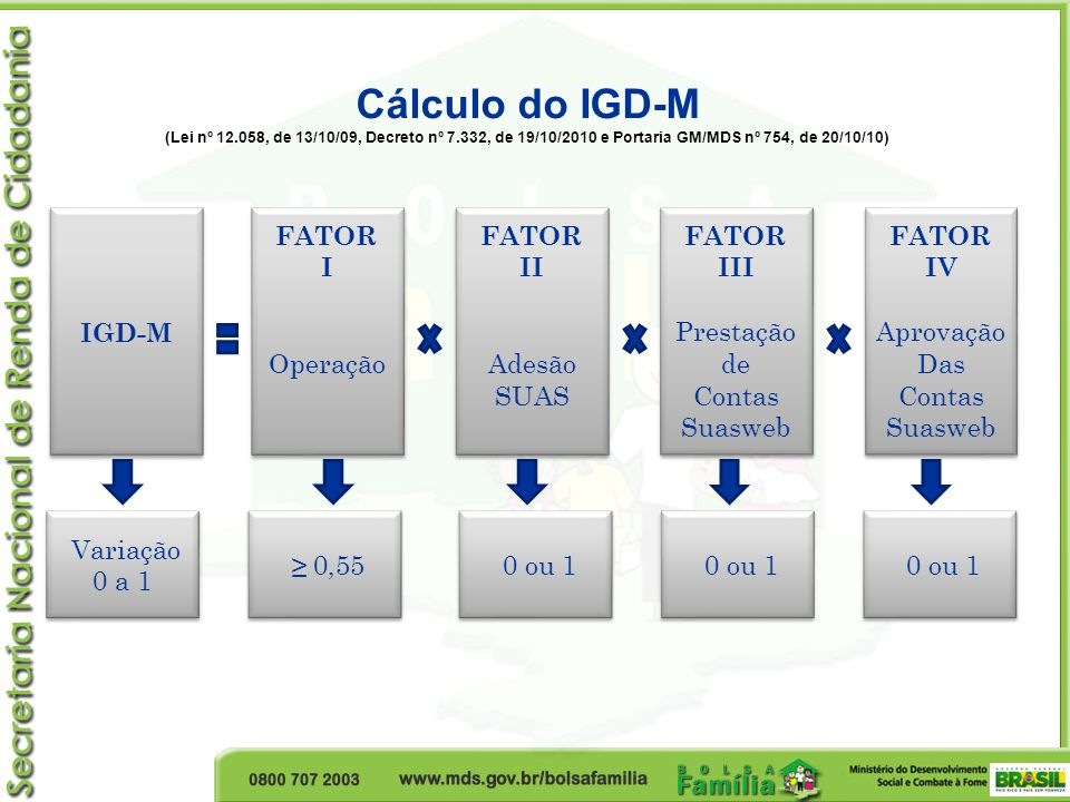 Cálculo do IGD-M IGD-M FATOR I Operação FATOR II Adesão SUAS FATOR III