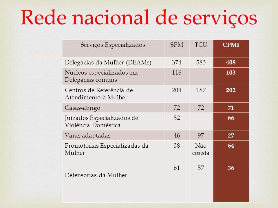 Rede nacional de serviços