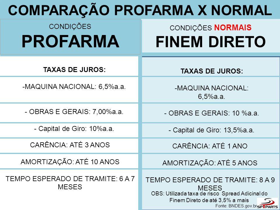 COMPARAÇÃO PROFARMA X NORMAL