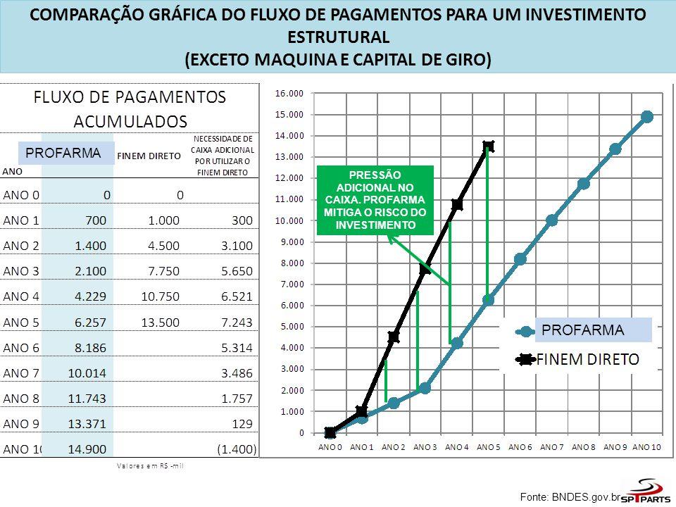 PRESSÃO ADICIONAL NO CAIXA. PROFARMA MITIGA O RISCO DO INVESTIMENTO