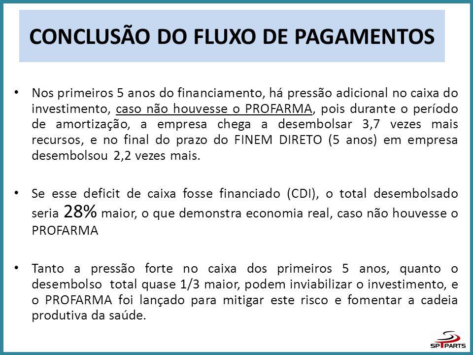 CONCLUSÃO DO FLUXO DE PAGAMENTOS