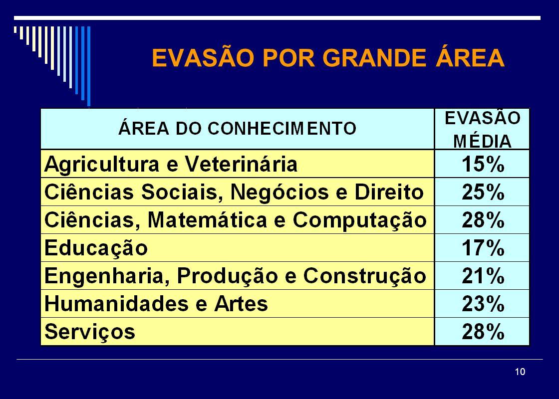 EVASÃO POR GRANDE ÁREA