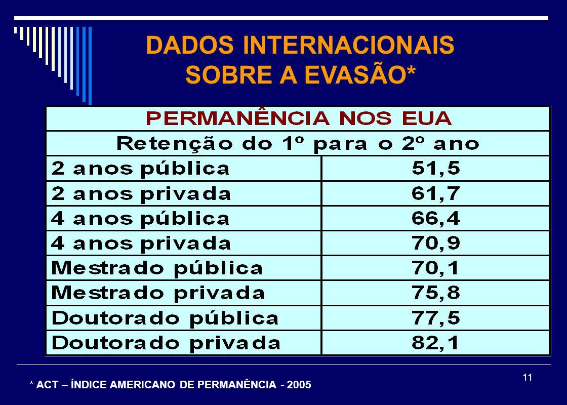 DADOS INTERNACIONAIS SOBRE A EVASÃO*