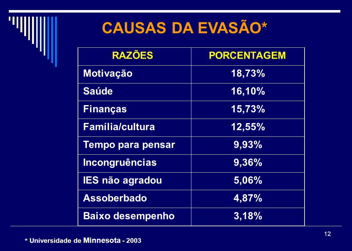 CAUSAS DA EVASÃO* RAZÕES PORCENTAGEM Motivação 18,73% Saúde 16,10%
