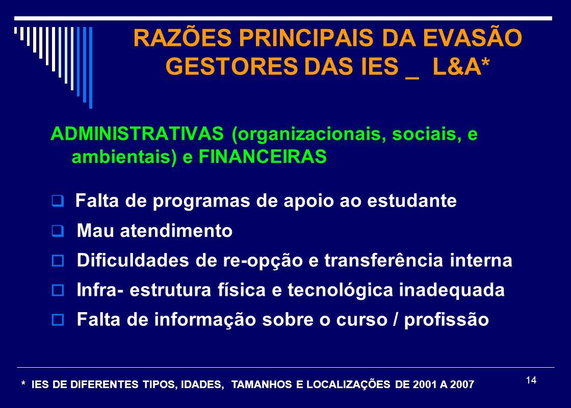 RAZÕES PRINCIPAIS DA EVASÃO GESTORES DAS IES _ L&A*
