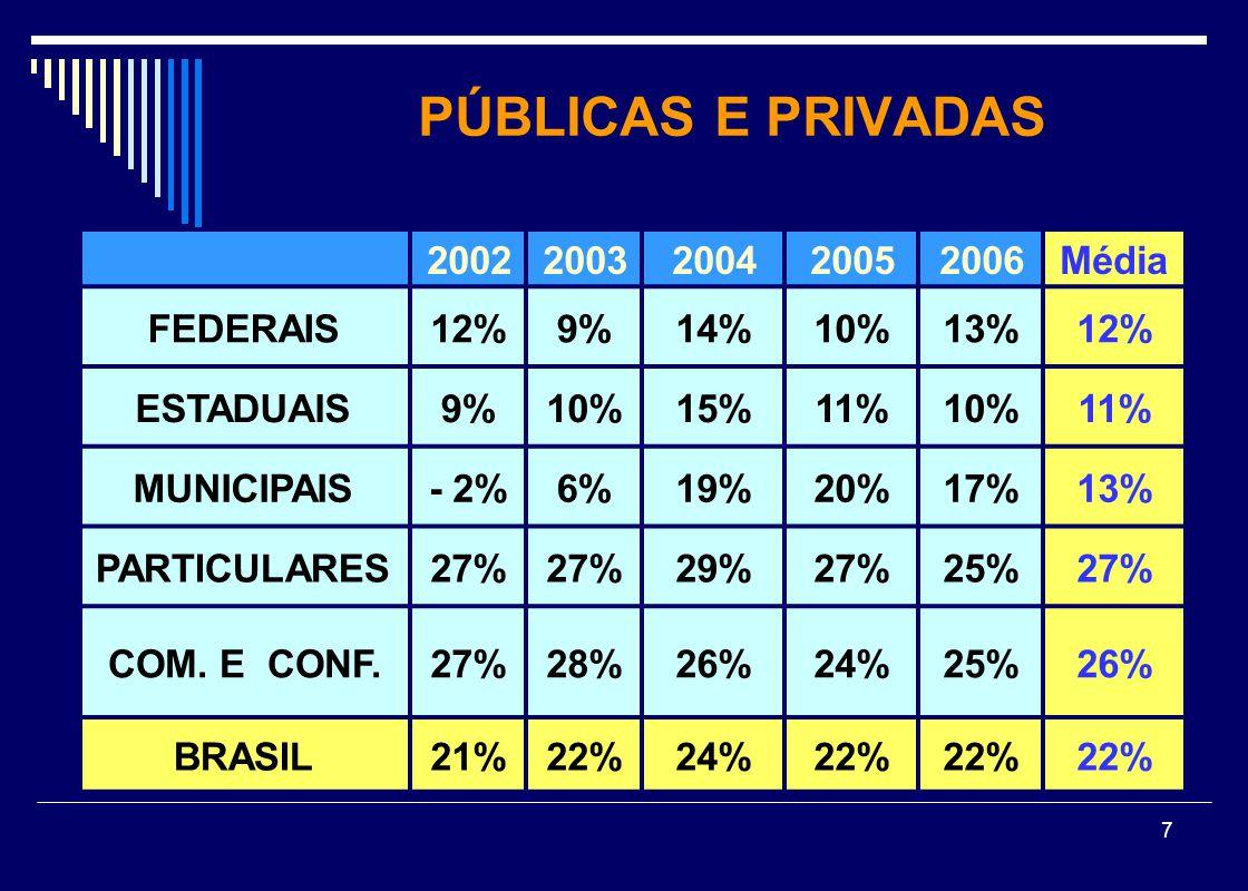 PÚBLICAS E PRIVADAS 2002 2003 2004 2005 2006 Média FEDERAIS 12% 9% 14%
