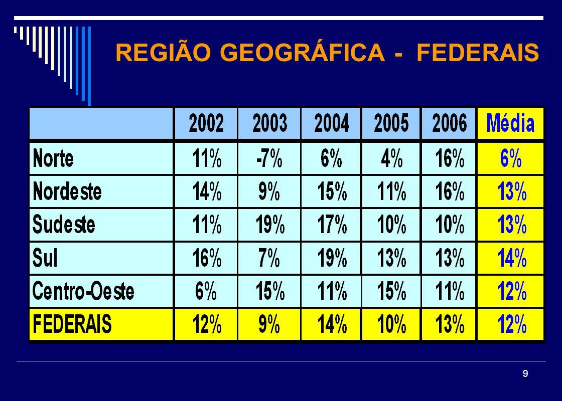 REGIÃO GEOGRÁFICA - FEDERAIS
