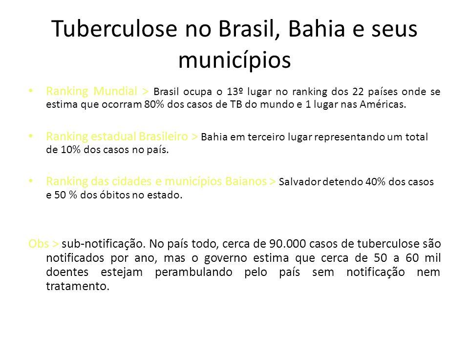 Tuberculose no Brasil, Bahia e seus municípios