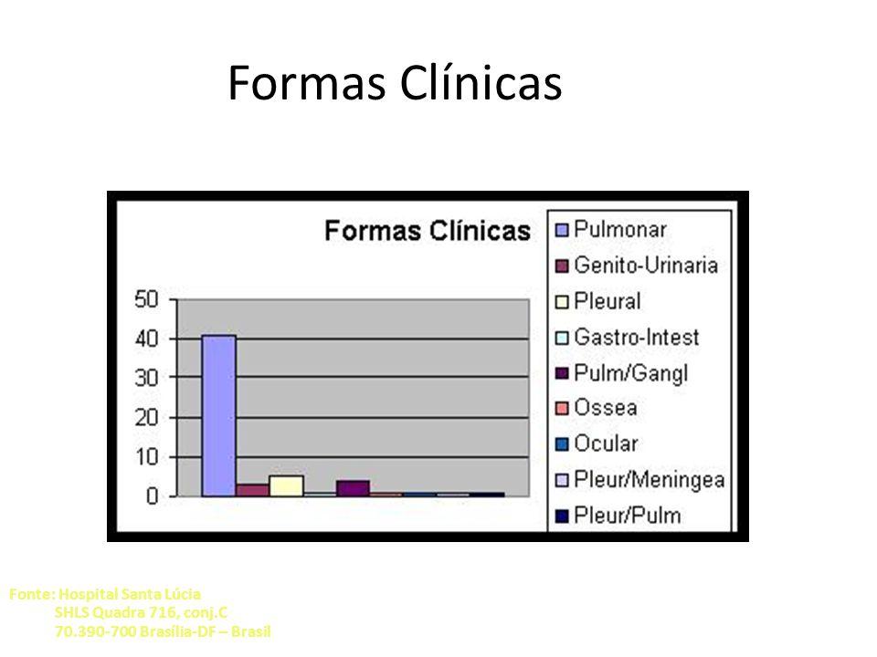 Formas Clínicas Fonte: Hospital Santa Lúcia SHLS Quadra 716, conj.C 70.390-700 Brasília-DF – Brasil.