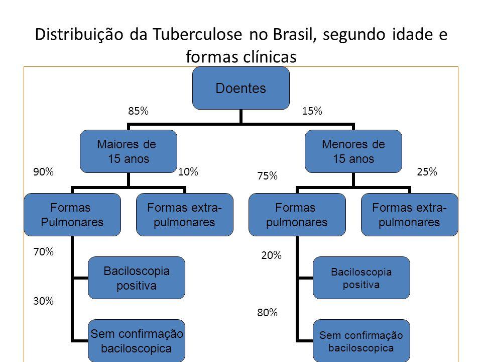Distribuição da Tuberculose no Brasil, segundo idade e formas clínicas